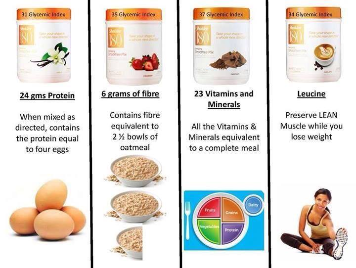 Shaklee 180 protein has lots of protein, fiber, vitamins, and minerals.